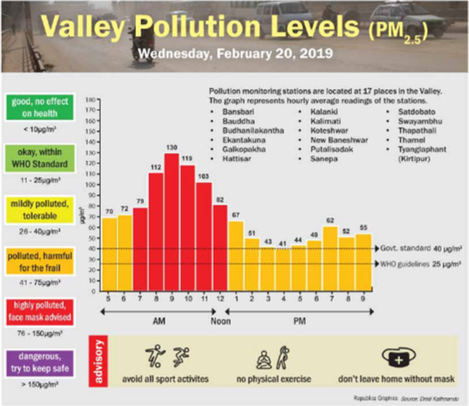 Kathmandu is polluted:  Data Shows