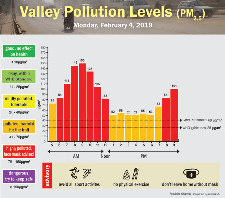 FEB 4: VALLEY POLLUTION LEVELS
