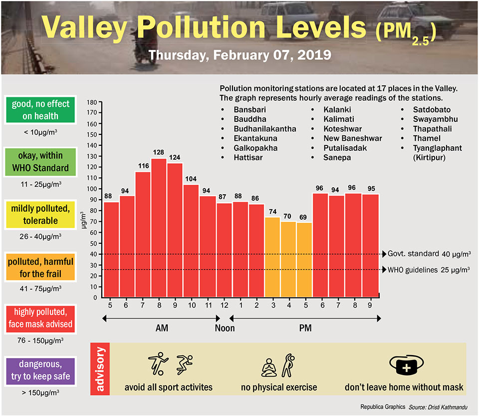 Valley Pollution Index for February 7, 2019