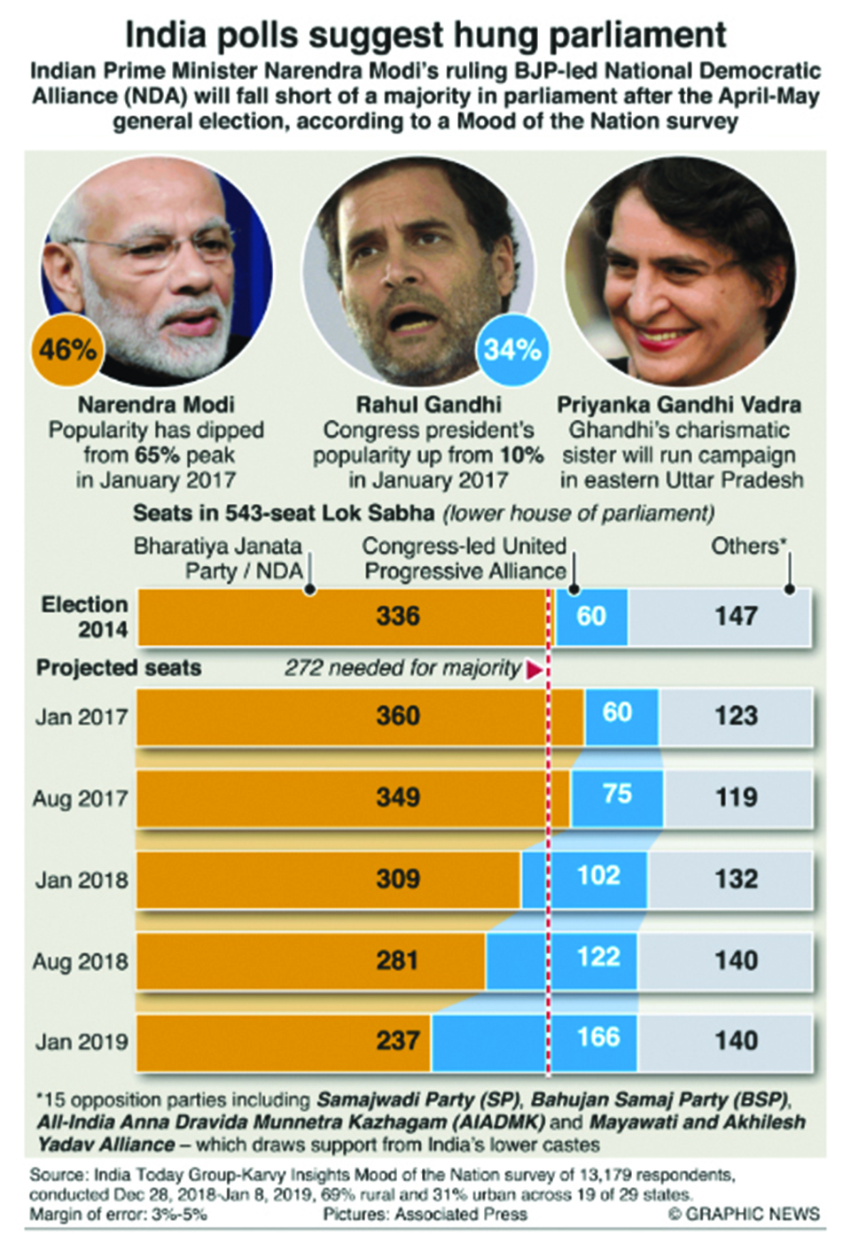 Infographics: India poll suggests a hung parliament