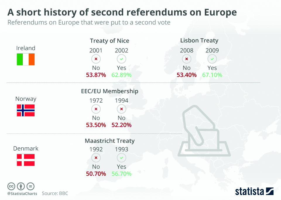 Infographics: A short history of second referendums on Europe