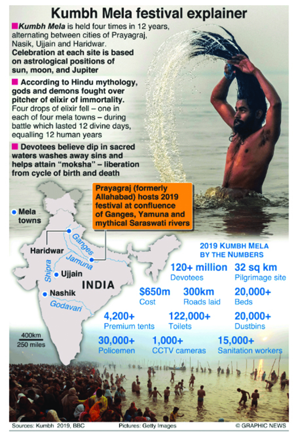 Infographics: Hindus converge for largest ever human gathering