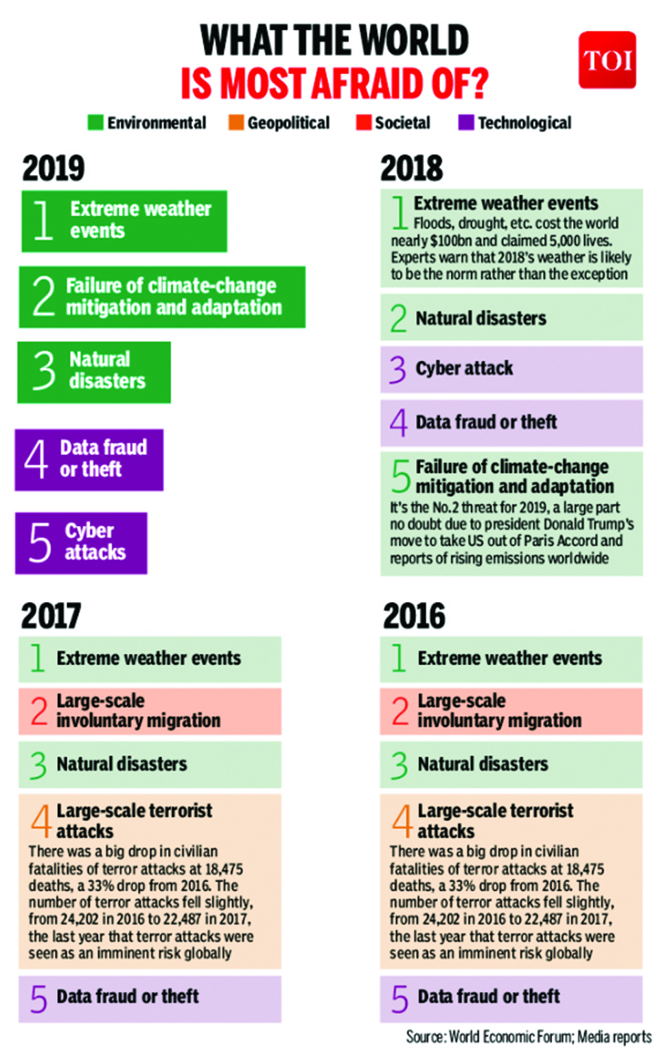 Infographics: Extreme weather is the biggest fear around the world