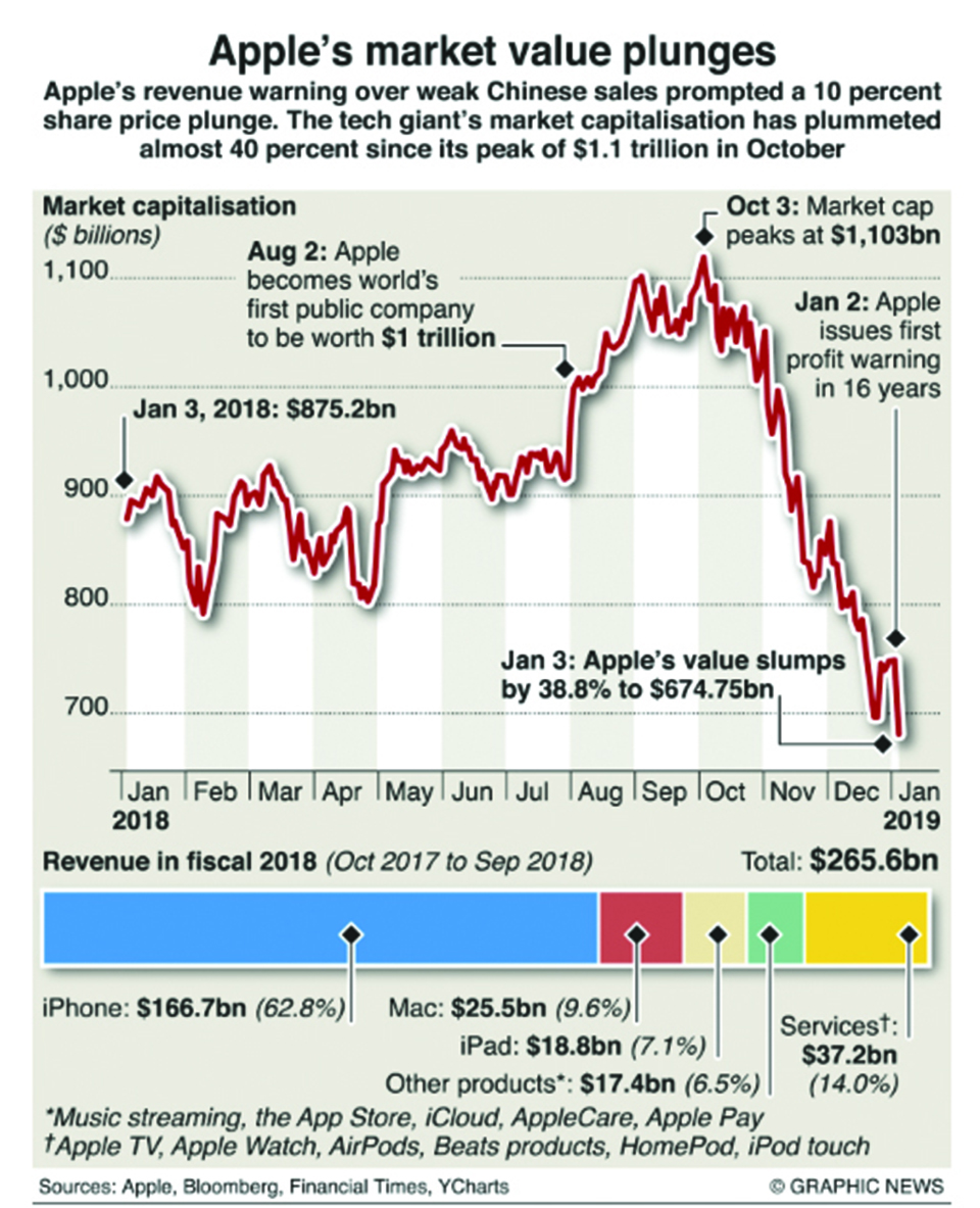 Infographics: Apple stock plunge shakes U.S. economy