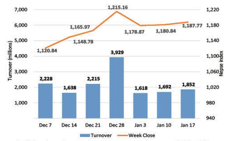 Stocks close the week slightly higher