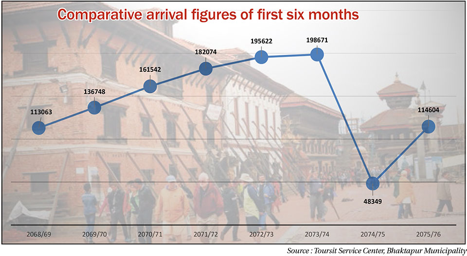 Tourist arrival in Bhaktapur yet to reach pre-earthquake level