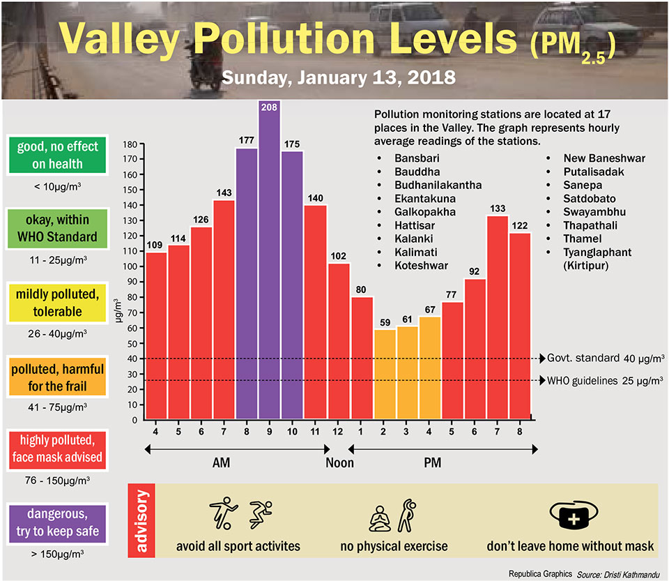 Valley Pollution Index for January 13, 2019