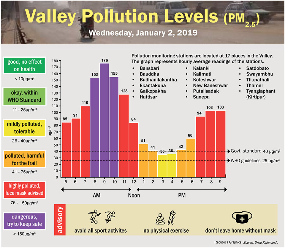 Valley Pollution Index for January 2, 2019