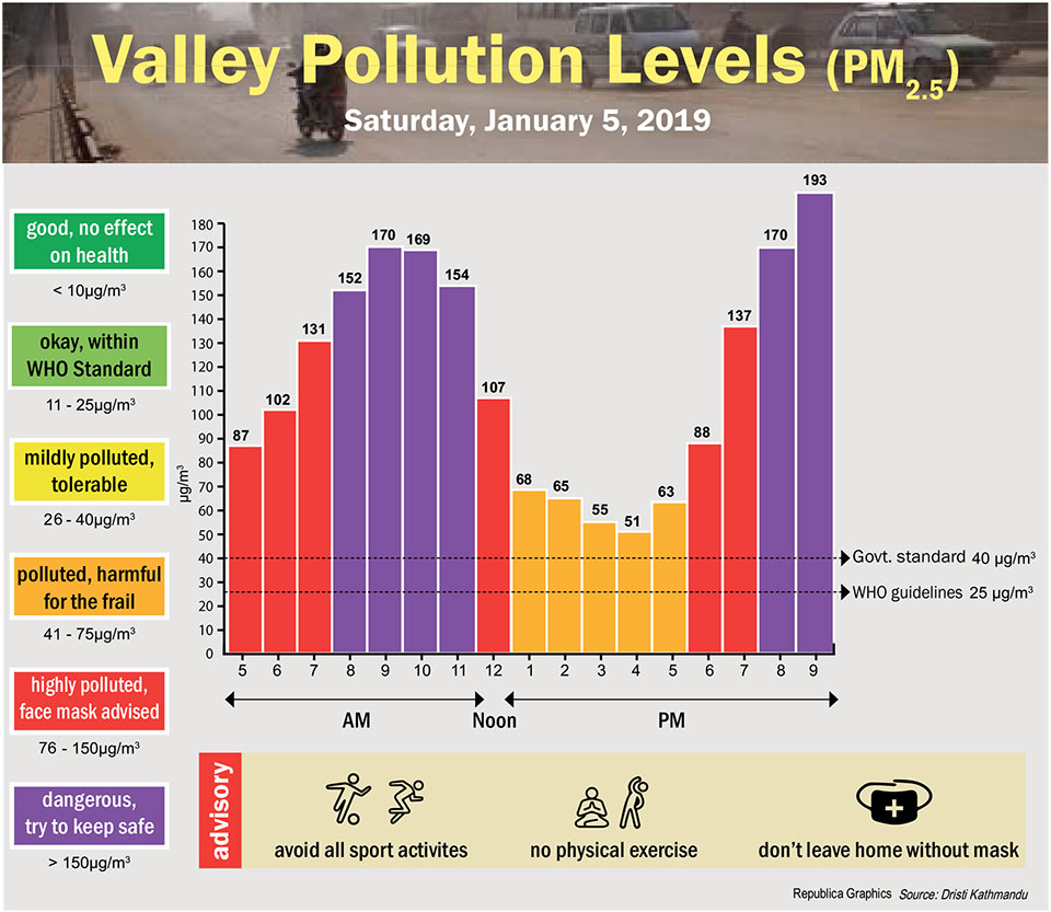 Valley Pollution Index for January 5, 2019