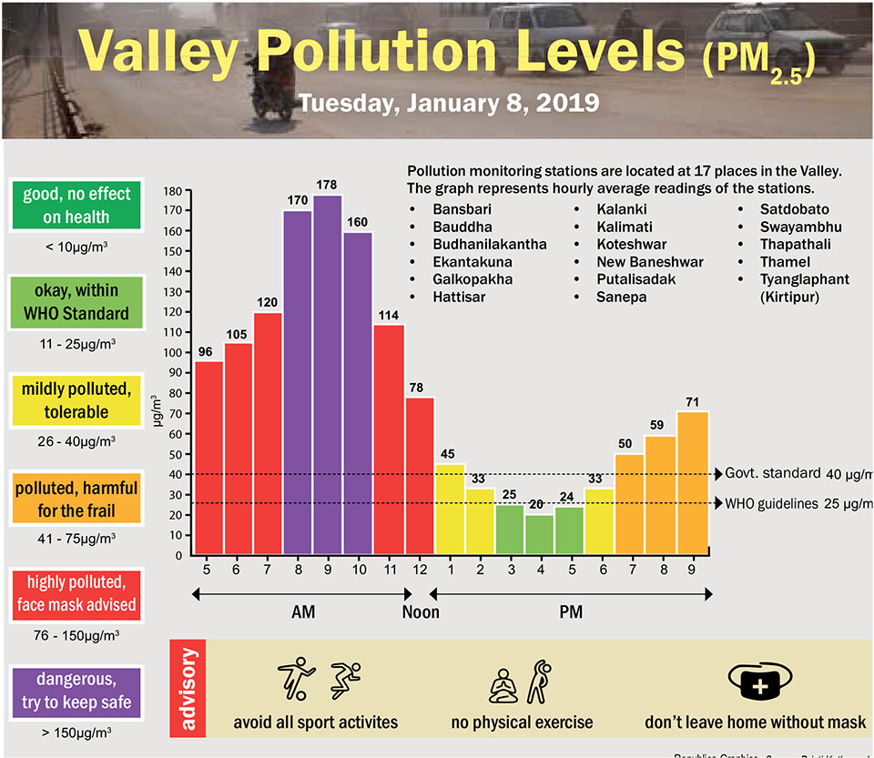 Valley Pollution Index for January 8, 2019