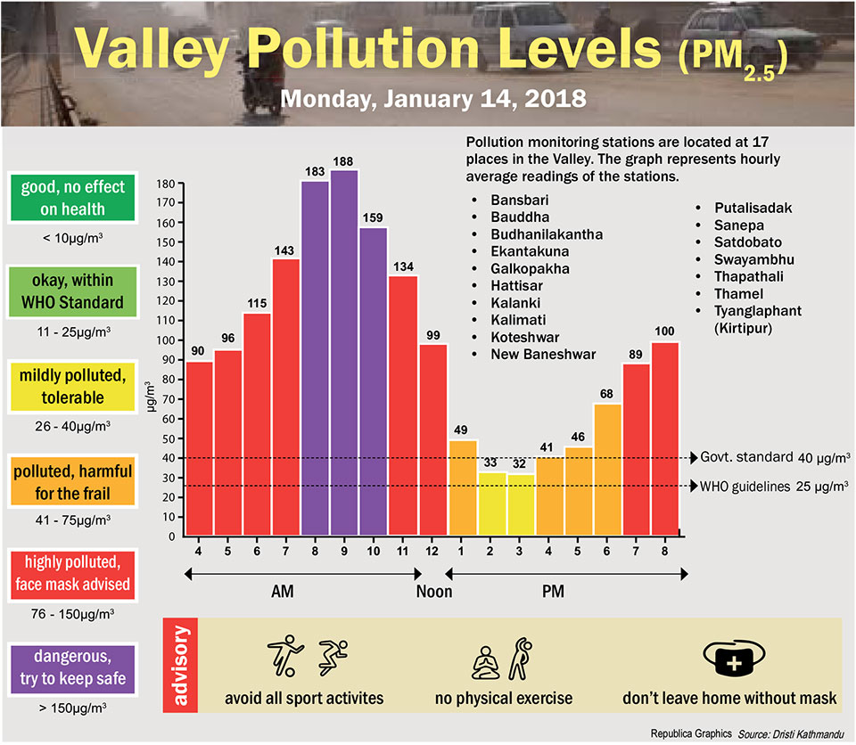 Valley Pollution Index for January 14, 2019