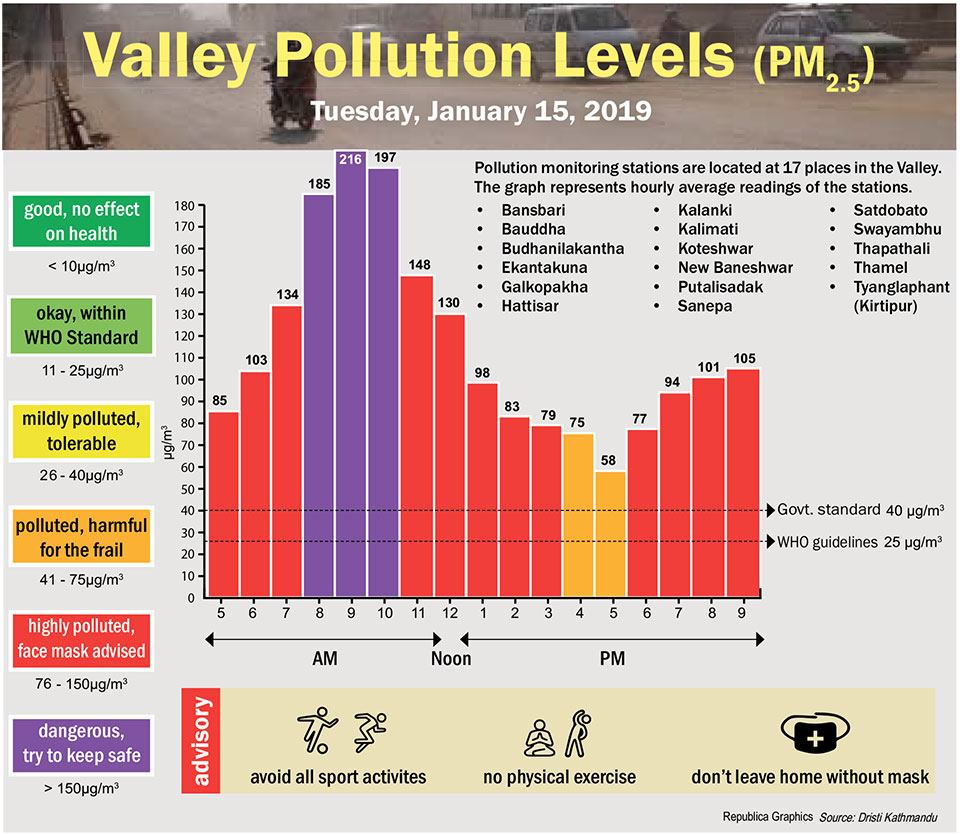 Valley Pollution Index for January 15, 2019
