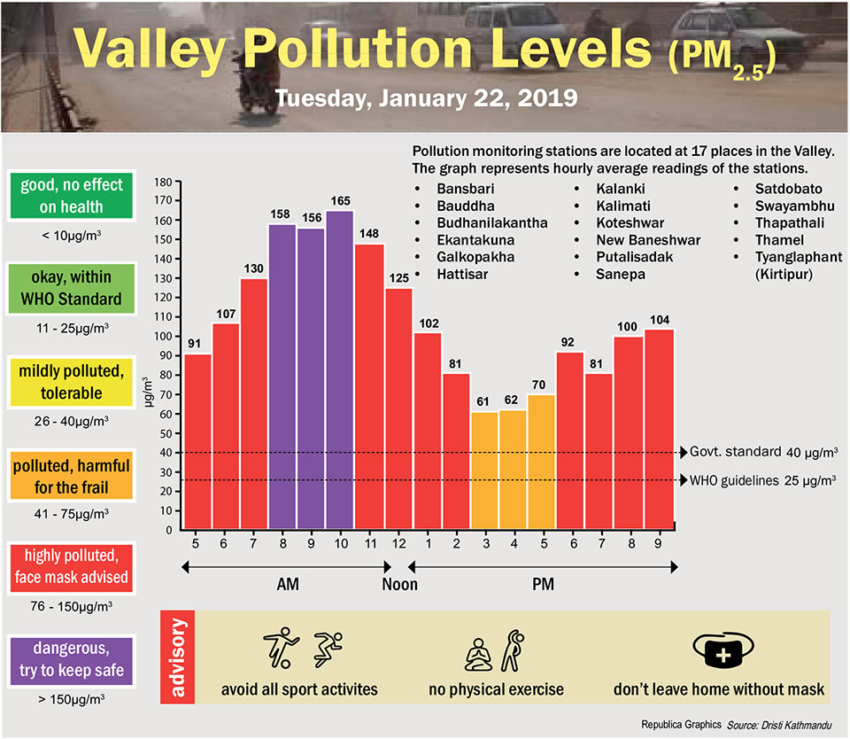 Valley Pollution Index for January 22, 2019