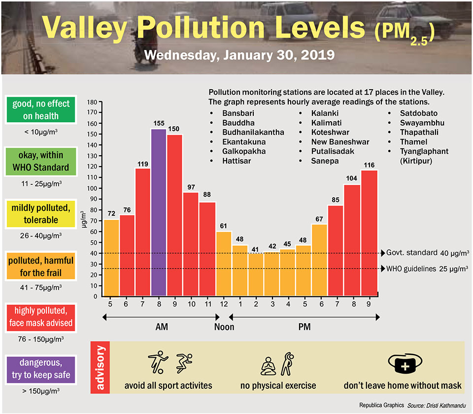 Valley Pollution Index for Jan 30, 2019