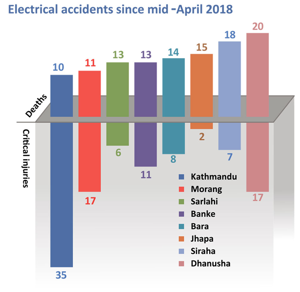 Electrocutions killed 289 people in six months