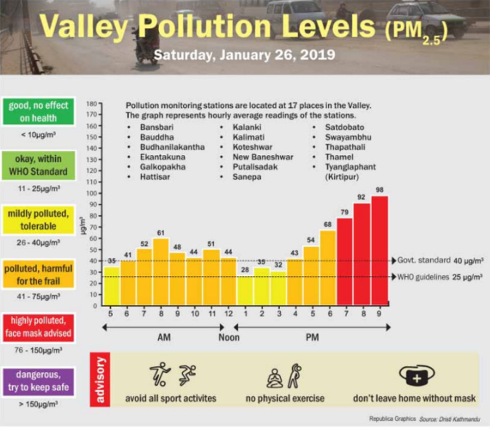 Valley Pollution Index for Jan 26, 2019