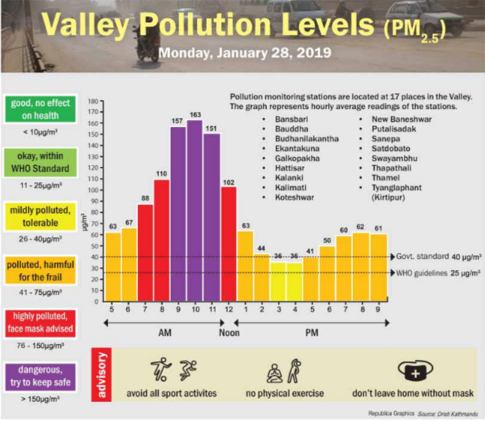 Valley Pollution Index for Jan 28, 2019