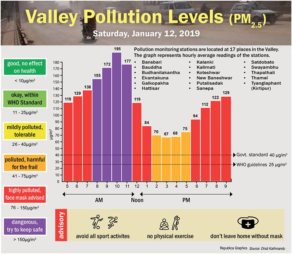 Valley Pollution Index for January 12, 2019