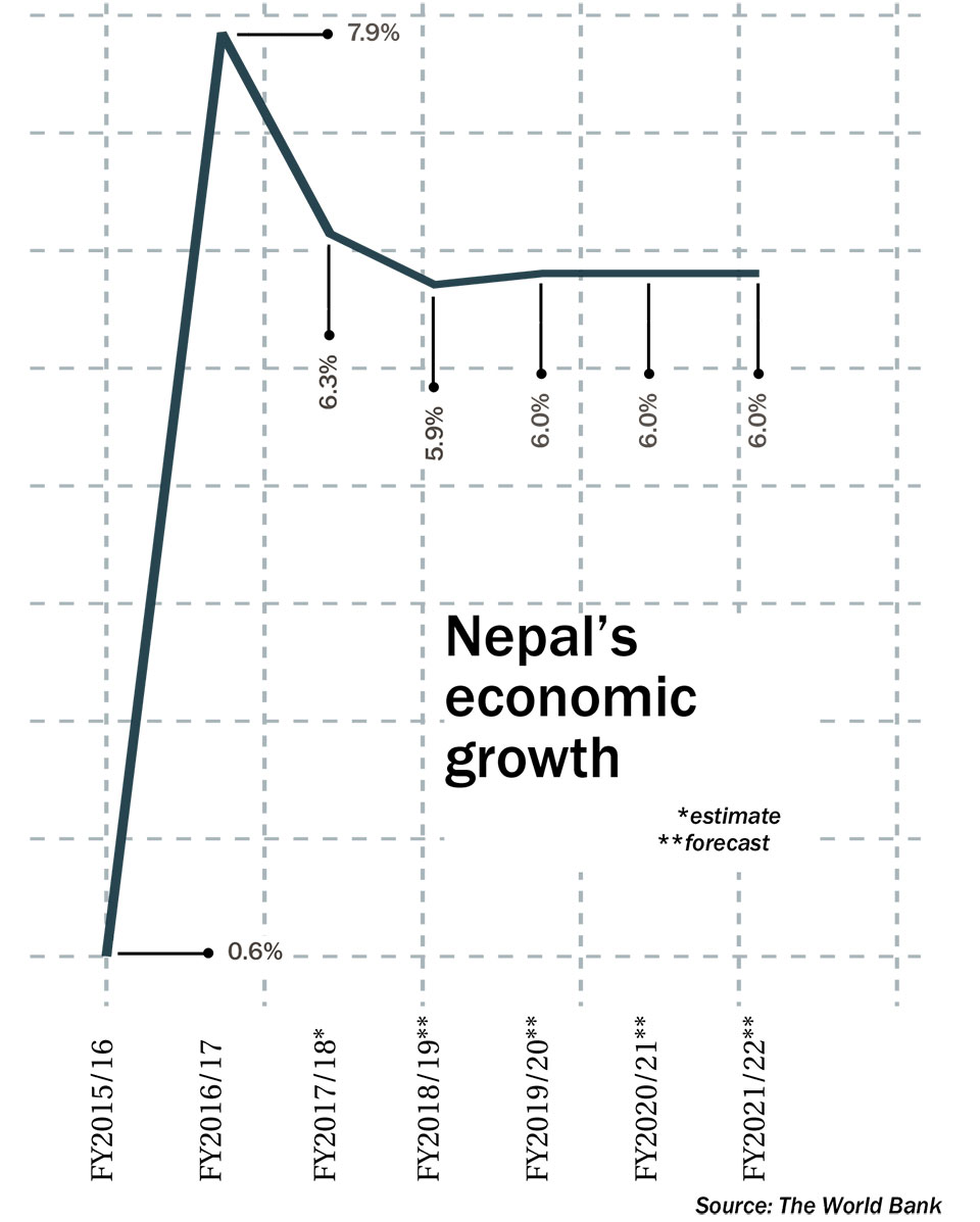 World Bank forecasts 5.9% growth for Nepal in FY2018/19