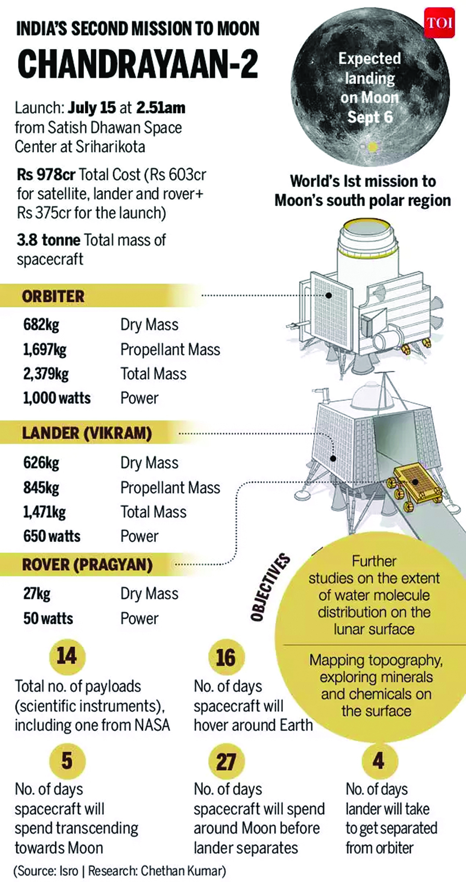Infographics: India's second mission to moon