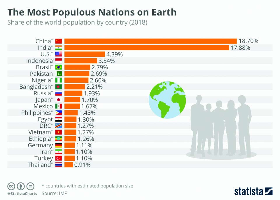 Infographics: The most populous nations on Earth