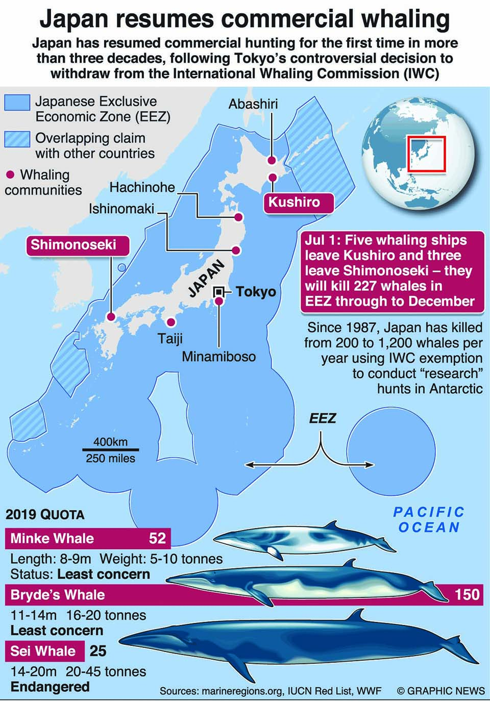 Infographics: Japan's first commercial whale hunt in more than 30 years