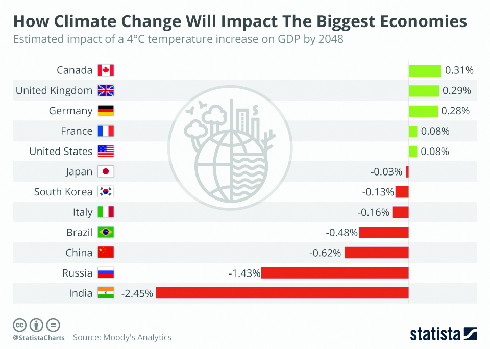 Infographics: How climate change will impact the biggest economies