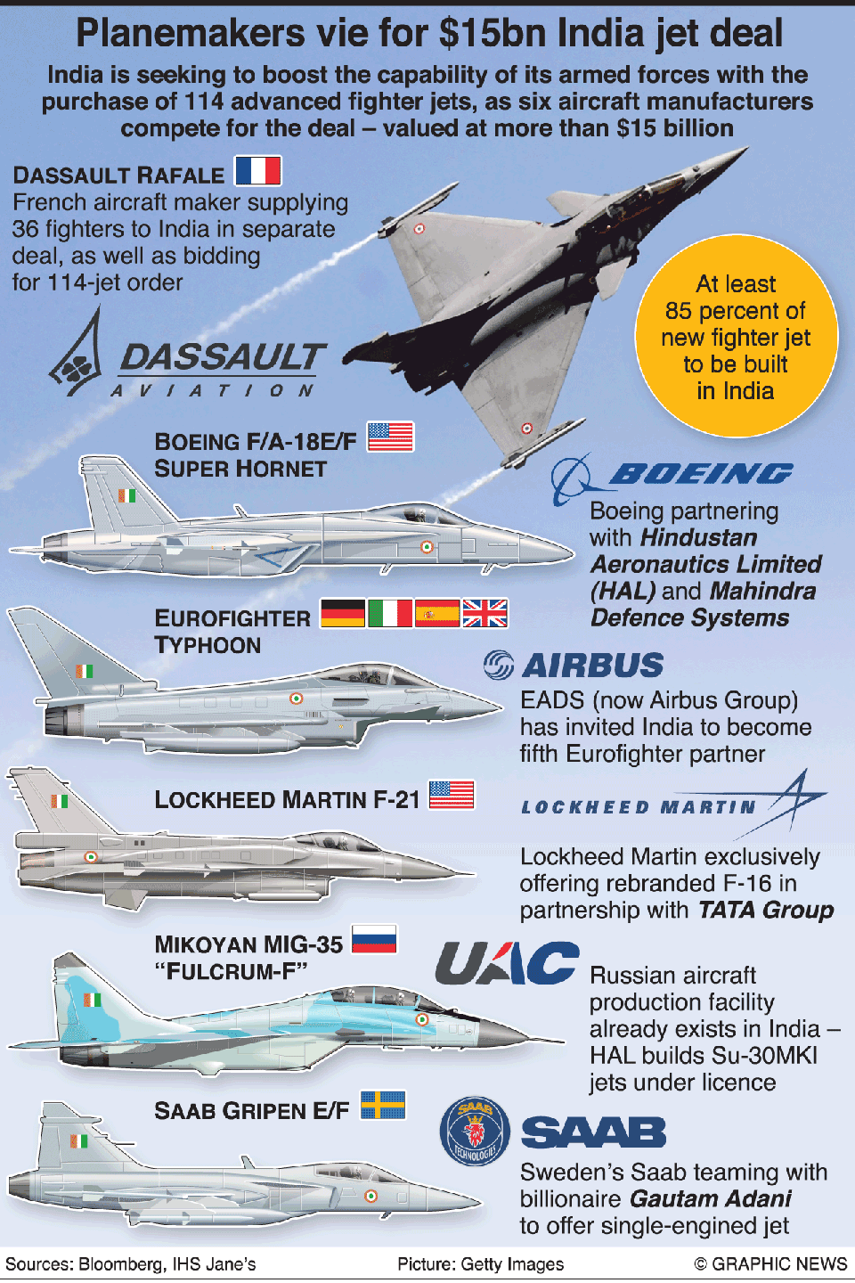 Infographics: Planemakers vie for $15bn India jet deal