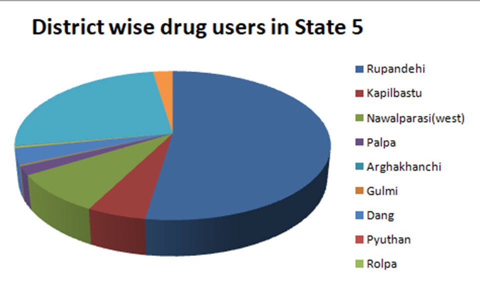 Drug abusers in Rupandehi account for 52% of drug abusing population in Province 5