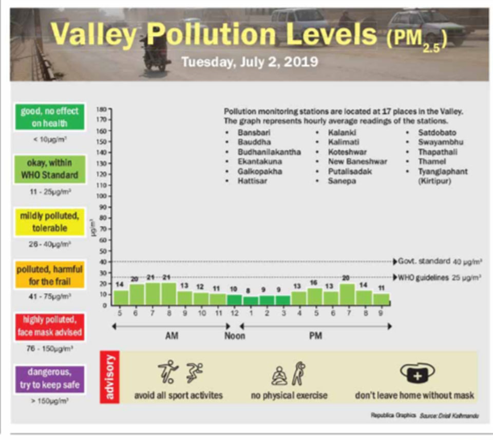 Valley pollution levels for July 2, 2019