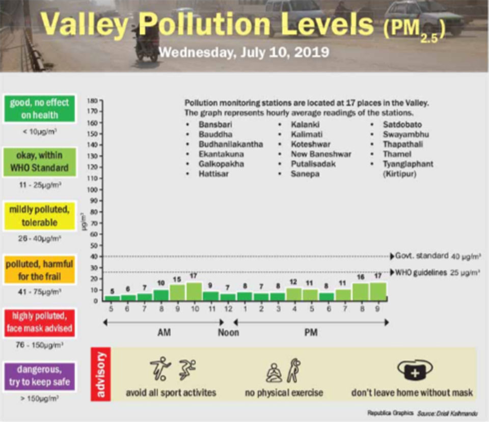 Valley pollution levels for July 10, 2019