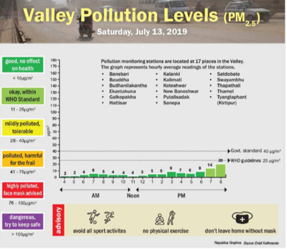 Valley pollution levels for July 13, 2019