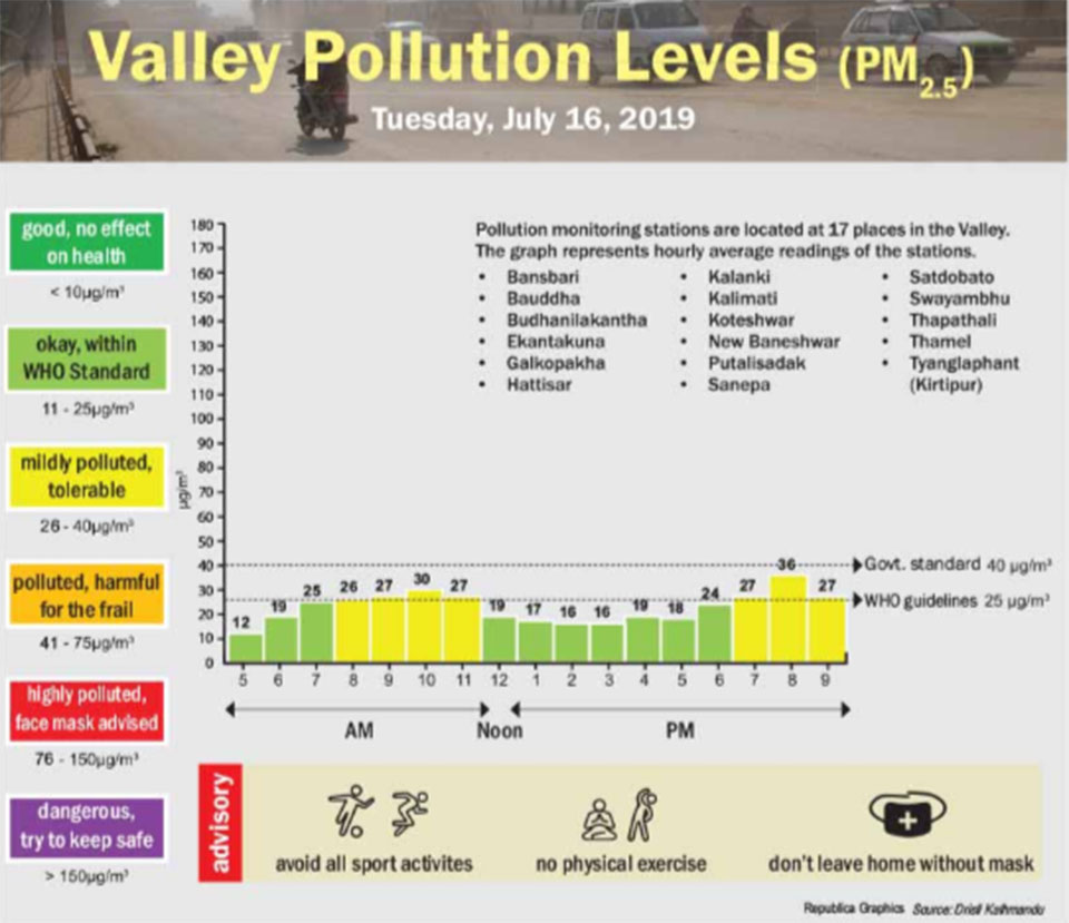 Valley pollution levels for July 16, 2019