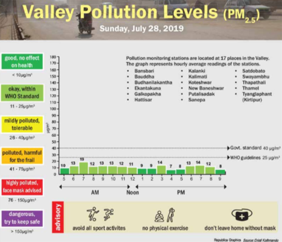 Valley pollution levels for July 28, 2019