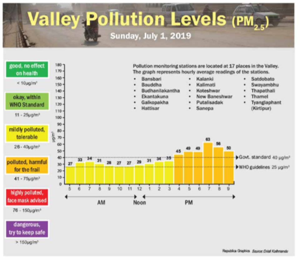 Valley pollution levels for June 30, 2019