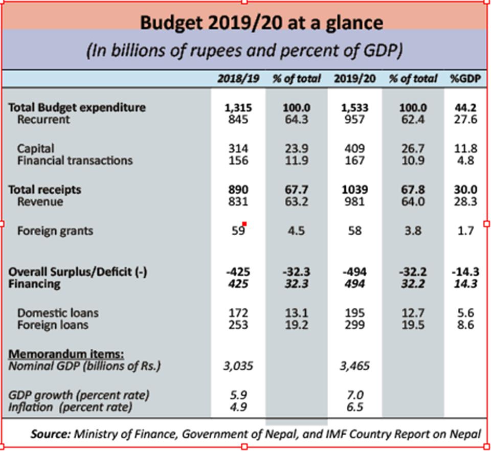 Decoding budget