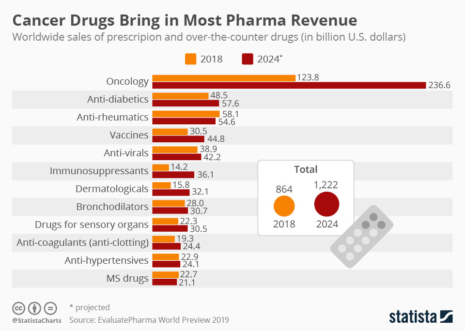 Infographics: Cancer DrugS Bring in Most Pharma Revenue