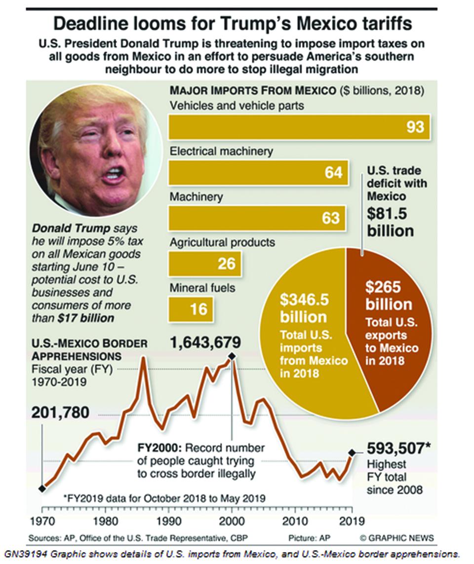 Infographics: Deadline looms for Trump's Mexico tariffs