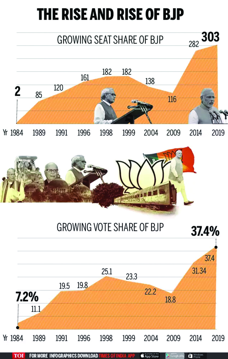 Infographics: From 2 to 303 seats: How BJP has grown over the years