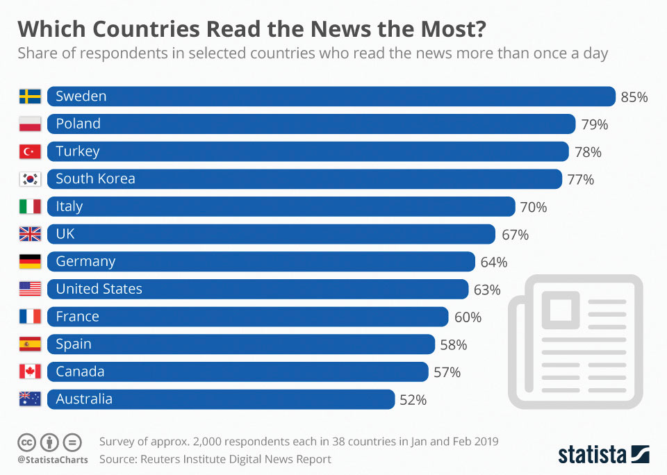 Infographics: Which Countries Read the News the Most