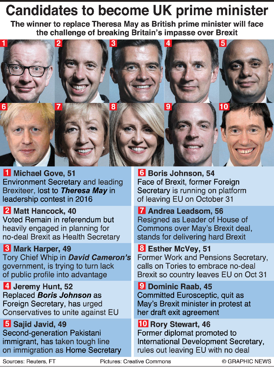 Infographics: Tory candidates hoping to become next Prime Minister