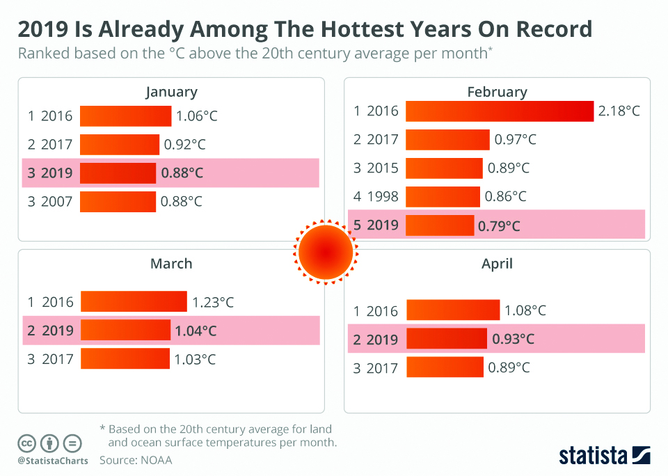 Infographics: 2019 is already among the hottest years on record