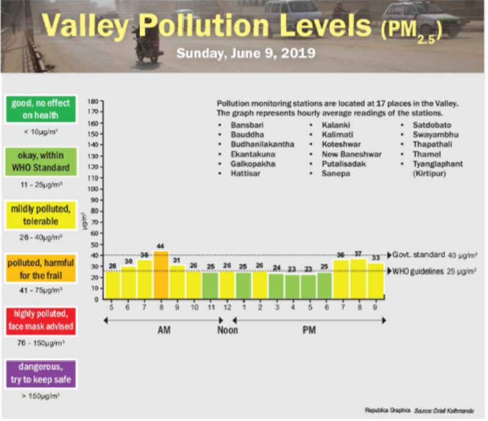Valley pollution levels for June 9, 2019