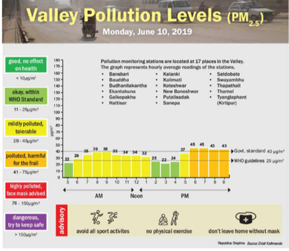 Valley Pollution Levels for June 10, 2019