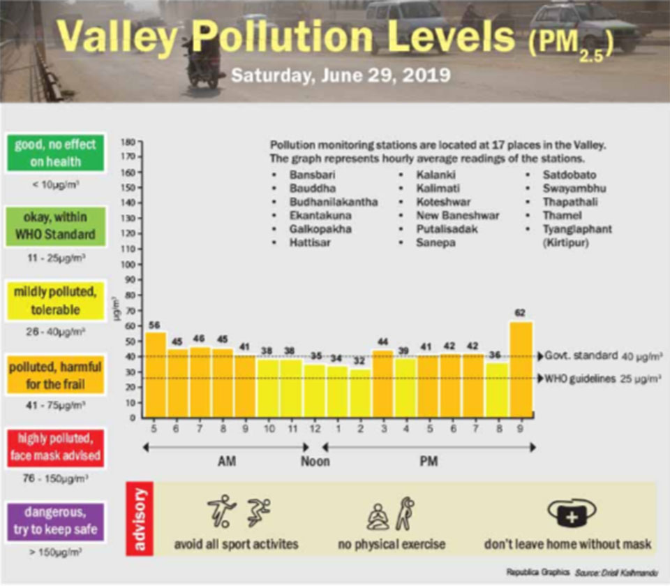 Valley pollution levels for June 29, 2019