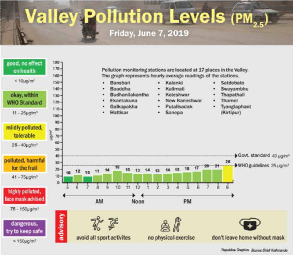 Valley Pollution Levels for Friday June 7