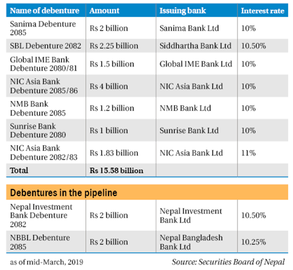 Banks race to issue debentures to reduce reliance on deposits