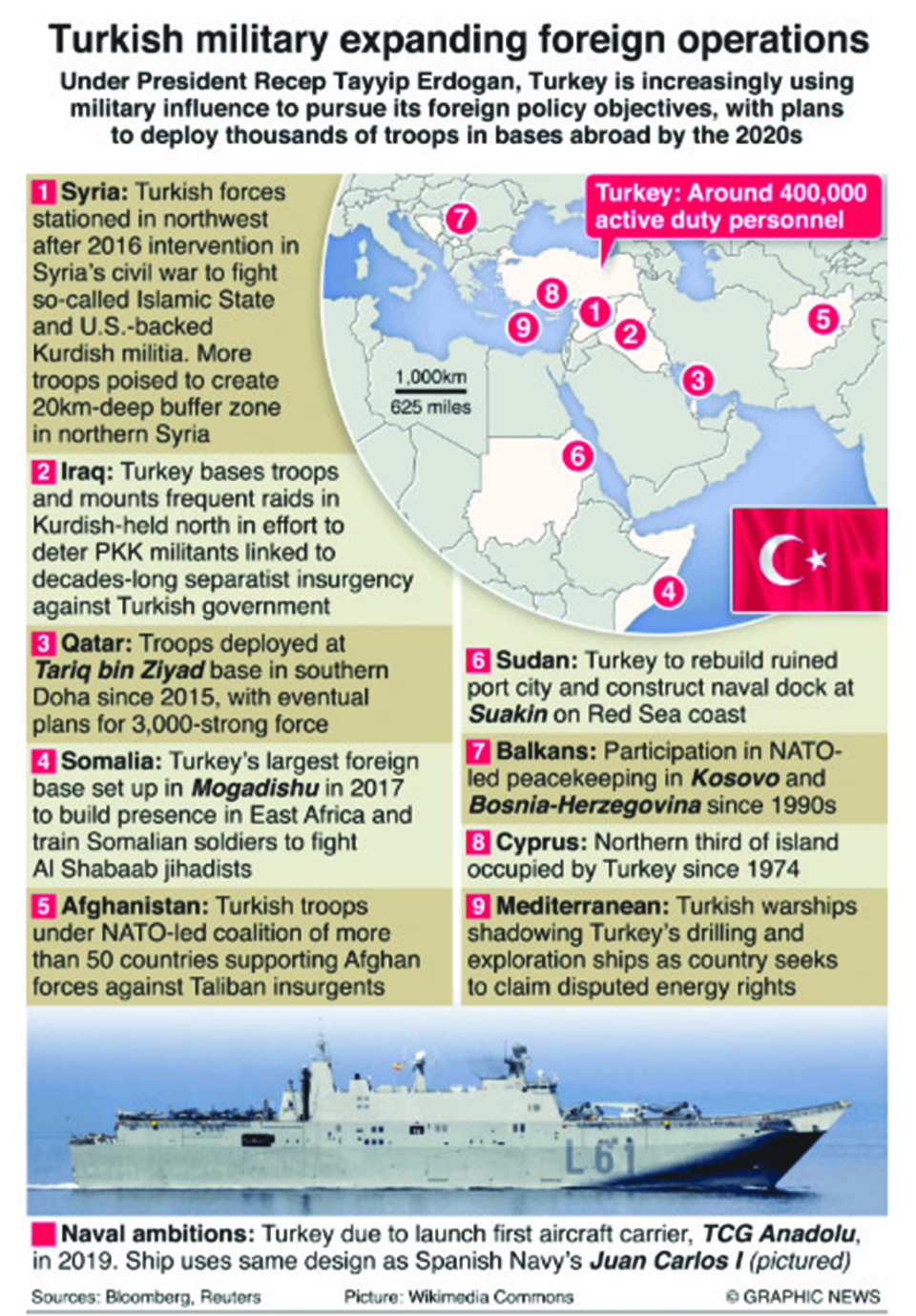 Infographics: Turkish military expanding foreign operations