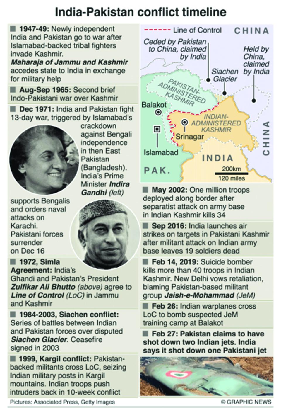 Infographic: India-Pakistan conflict timeline
