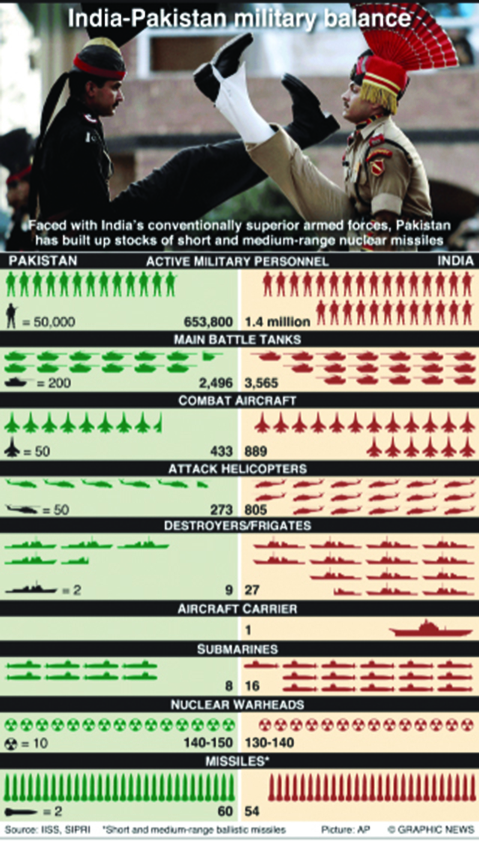 Infographic: India and Pakistan military strength compared